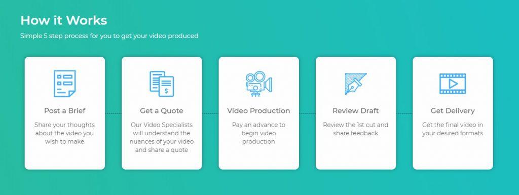 Unique video production
