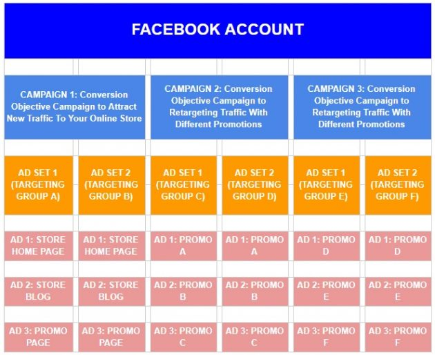complete-conversion-campaign-facebook-structure-example-630x514