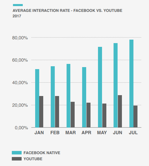 interaction-rate-of-facebook-videos