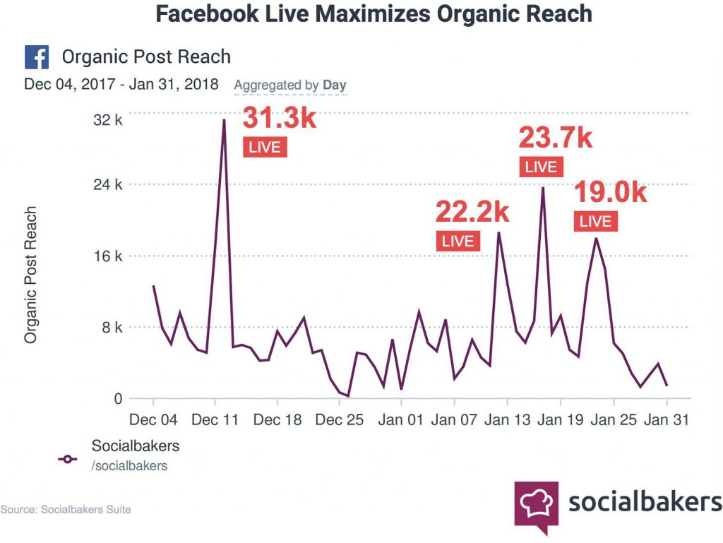 organic reach stats for Facebook live