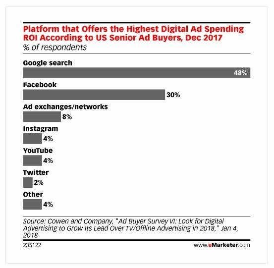 ROIs per digital platform
