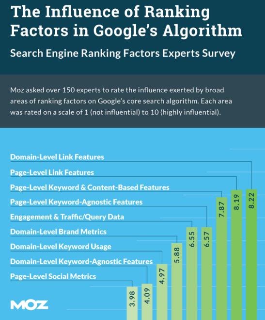 site ranking factors