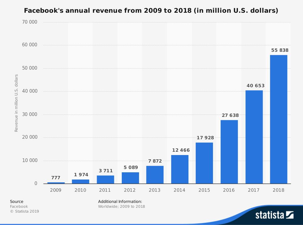 Facebook revenue to date
