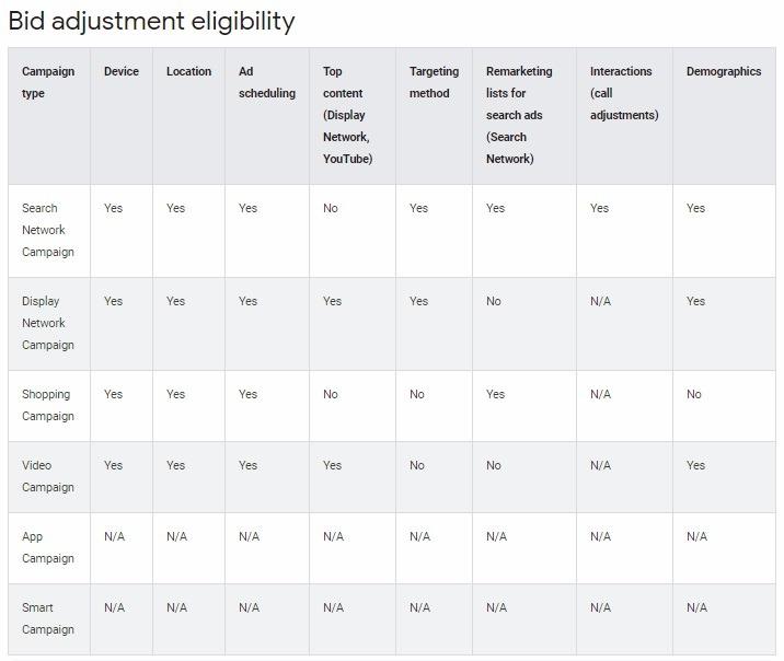 Google bid adjustment eligibility list
