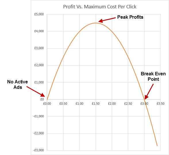 CPC fluctuations and profitability.