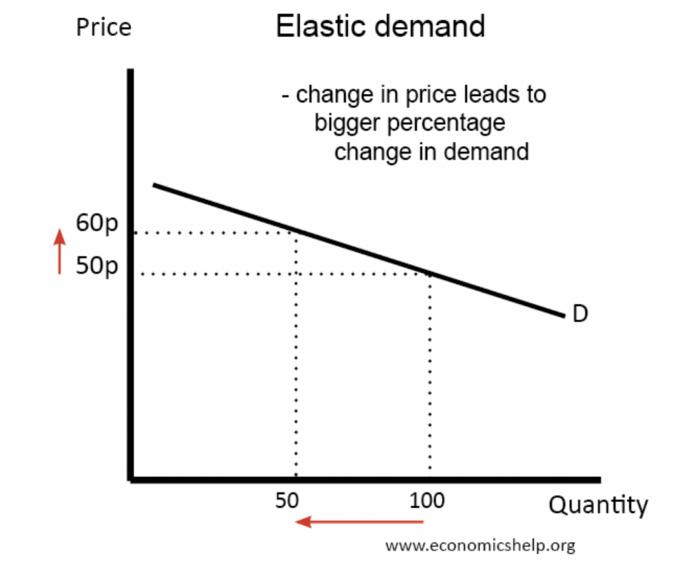 what is price elasticity