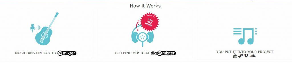 CC Mixter music downloads