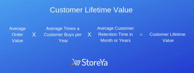 average times customer buys