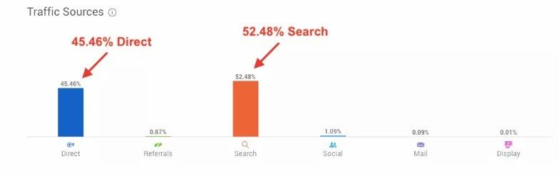 supreme search volume