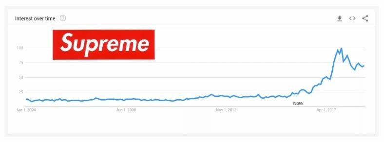 supreme growth chart