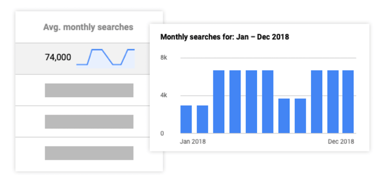 google ads monthly insights