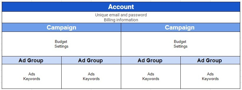 account layout for google ads