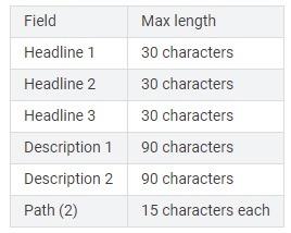 text ad description levels google