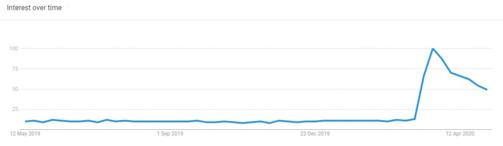 dumbells trending product covid 2020