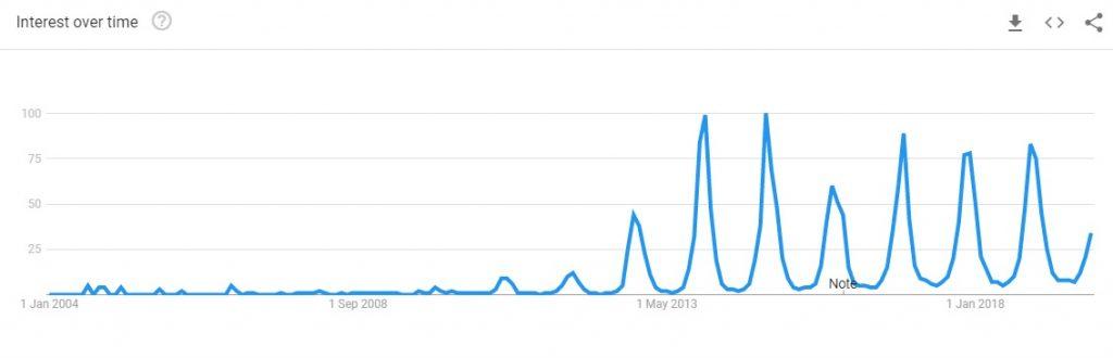 fleece leggings trending graph