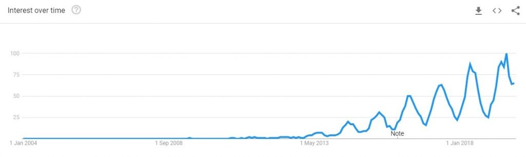 floral midi dress trending graph