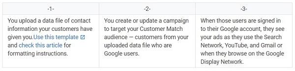 how customer match google works