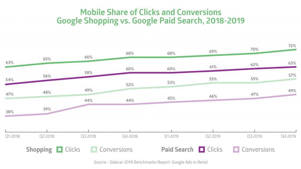 google shopping vs search