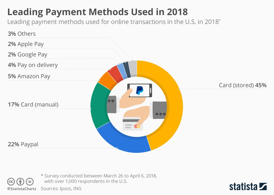 leading payment methods used in the US eCommerce