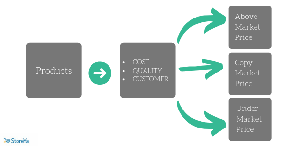 Competition-Based Pricing for ecommerce