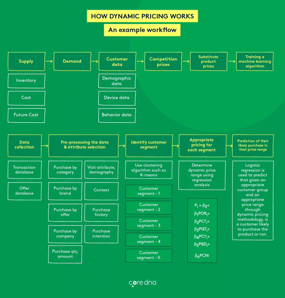 how-dynamic-pricing-works