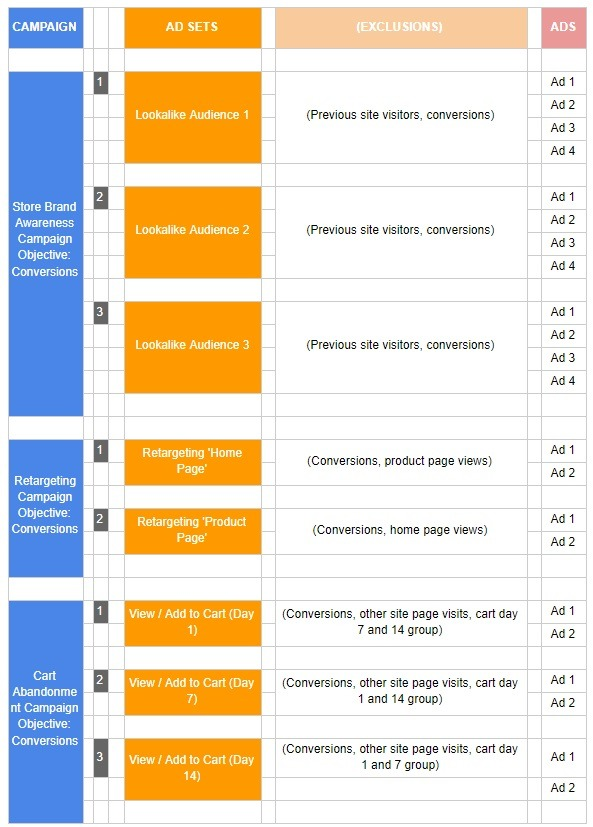 Intermediate eCommerce Facebook Account and Campaign Structure