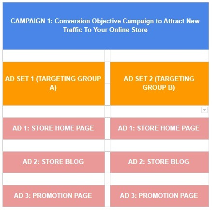 basic conversion campaign facebook example
