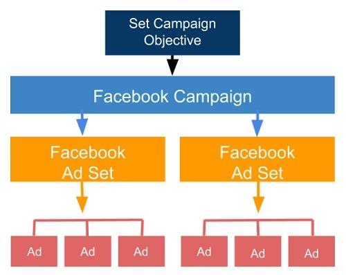 best Facebook campaign structure