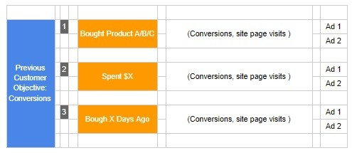 expert eCommerce Facebook Account and Campaign Structure 2