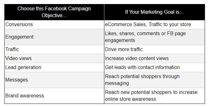 how to choose the right facebook campaign objective