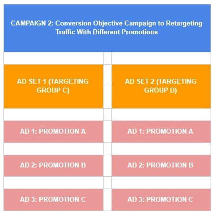 promotion conversion campaign facebook example