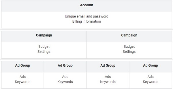 best google account structure