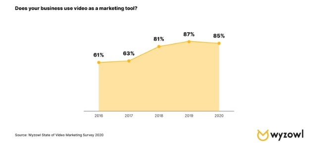 number of business using video marketing