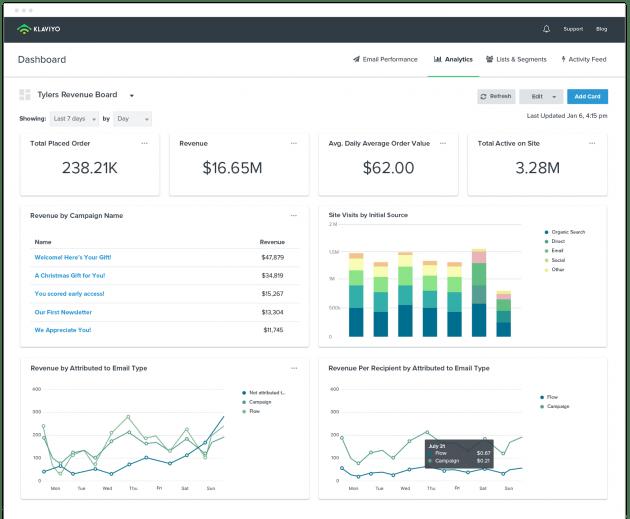 email marketing platform eCommerce
