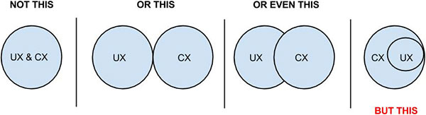 difference between UX and CX