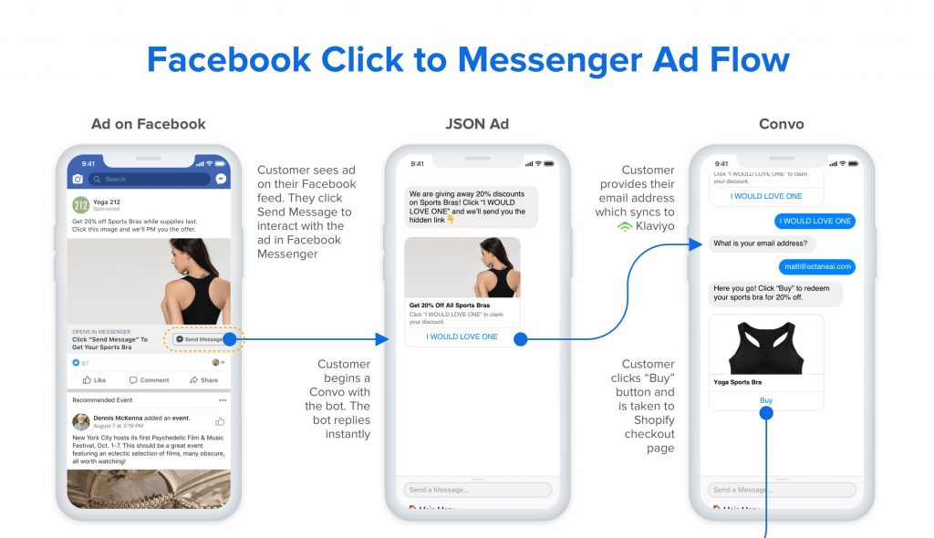 click to messenger ads email collection