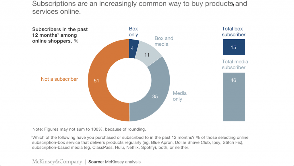 15% of online shoppers are members of at least one subscription box program.