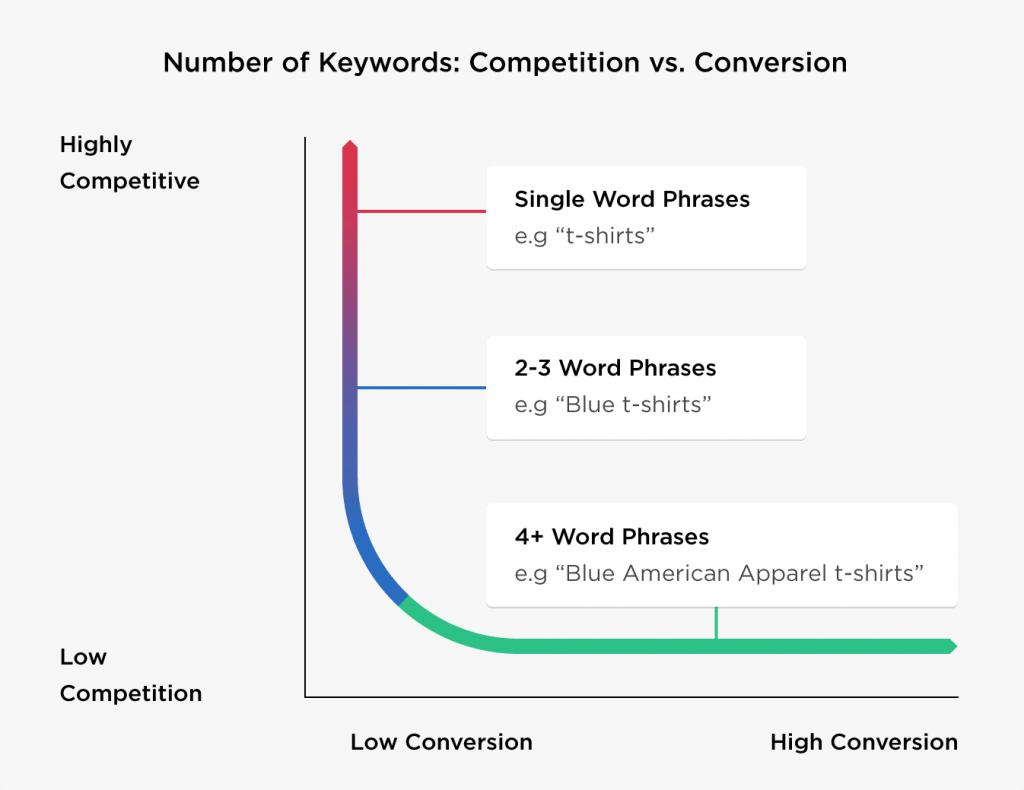 competition vs conversion keywords