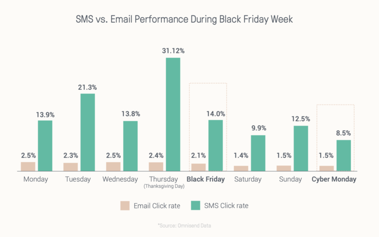 sms marketing strats