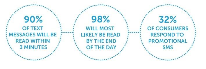 key marketing stats sms marketing