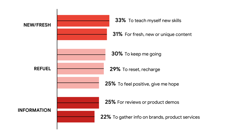 content people are watching most on youtube