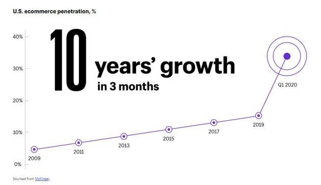 2020-growth-ecommerce-630x364