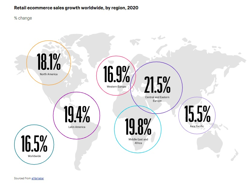growth per region ecommerce