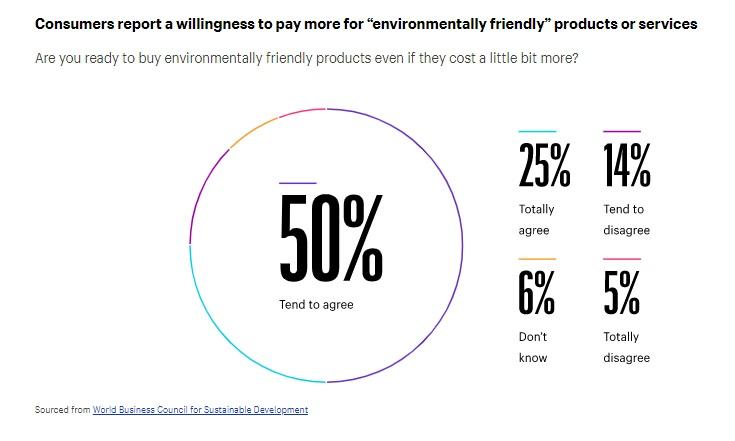 sustainability trends ecommerce 2021