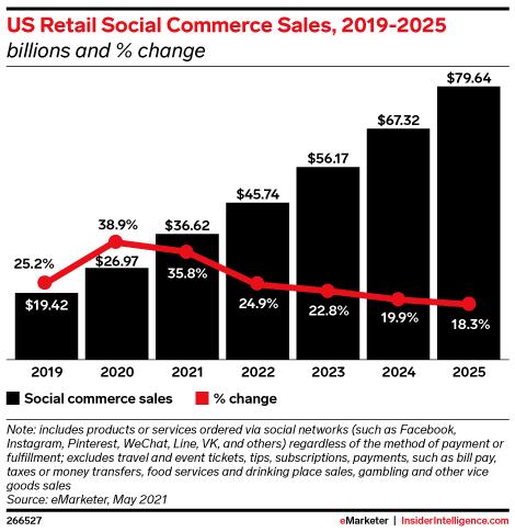 Social commerce per year