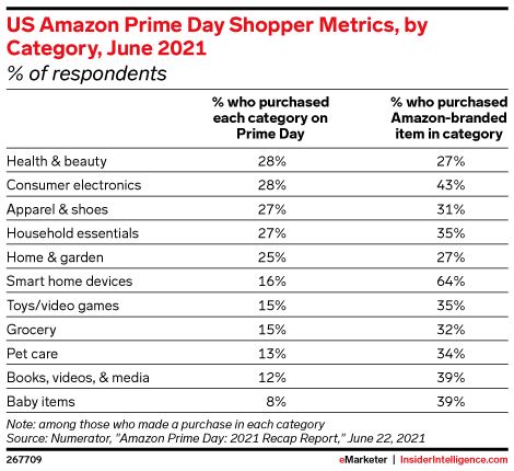 op-performing product categories on Prime Day 2021