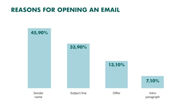email open stats