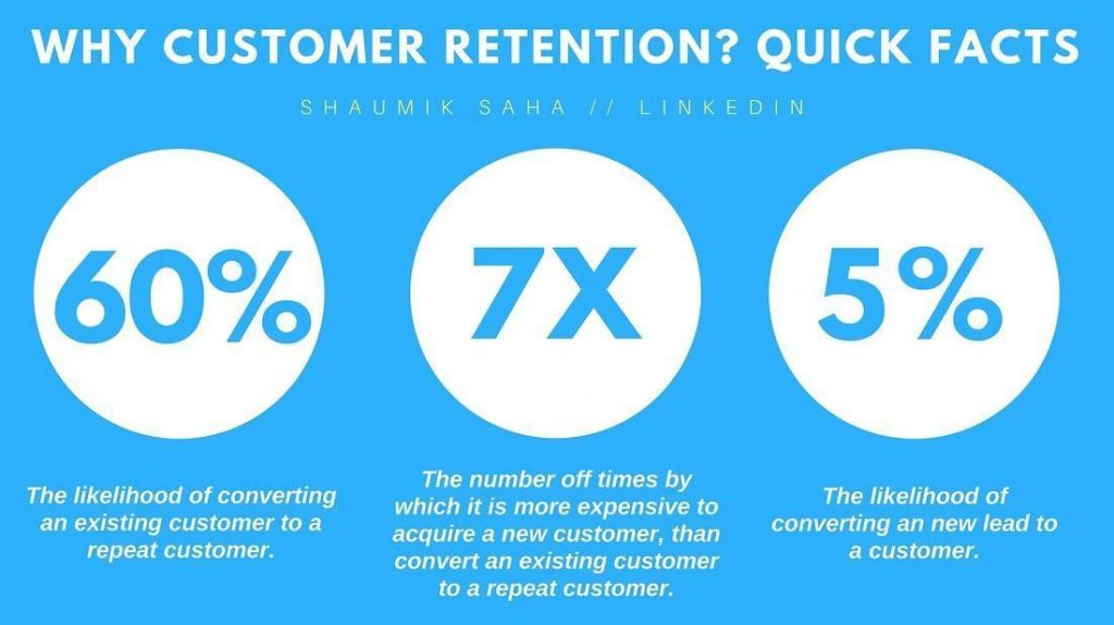 customer retention stats 2021