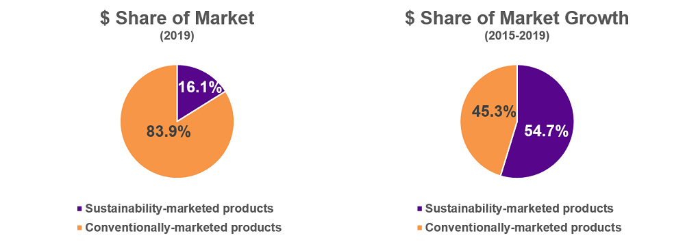 Sustainable products market growth