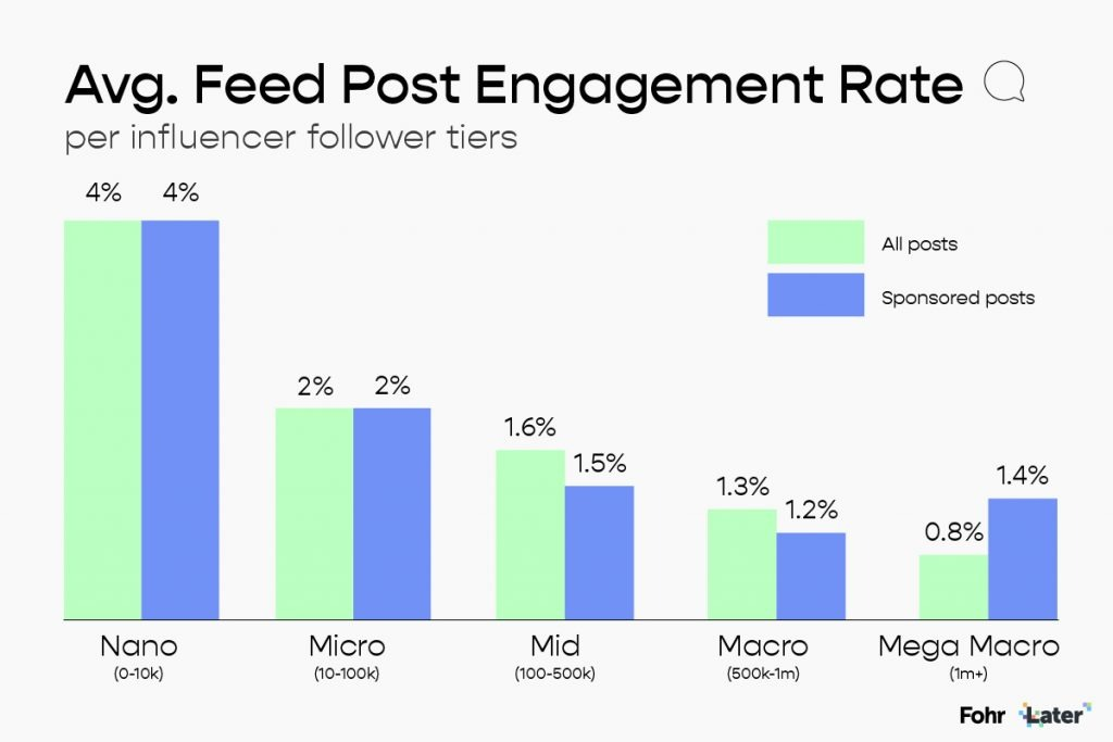 Later-x-Fohr-Influencer-Marketing-Report-How-follower-count-impacts-influencer-engagement-rate